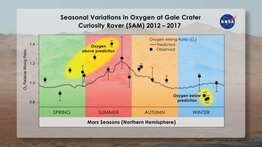 La Nasa ha individuato indizi della presenza di ossigeno nell'atmosfera di Marte