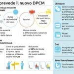 Dpcm: le nuove misure entro stasera. Vertice nel pomeriggio governo-Regioni