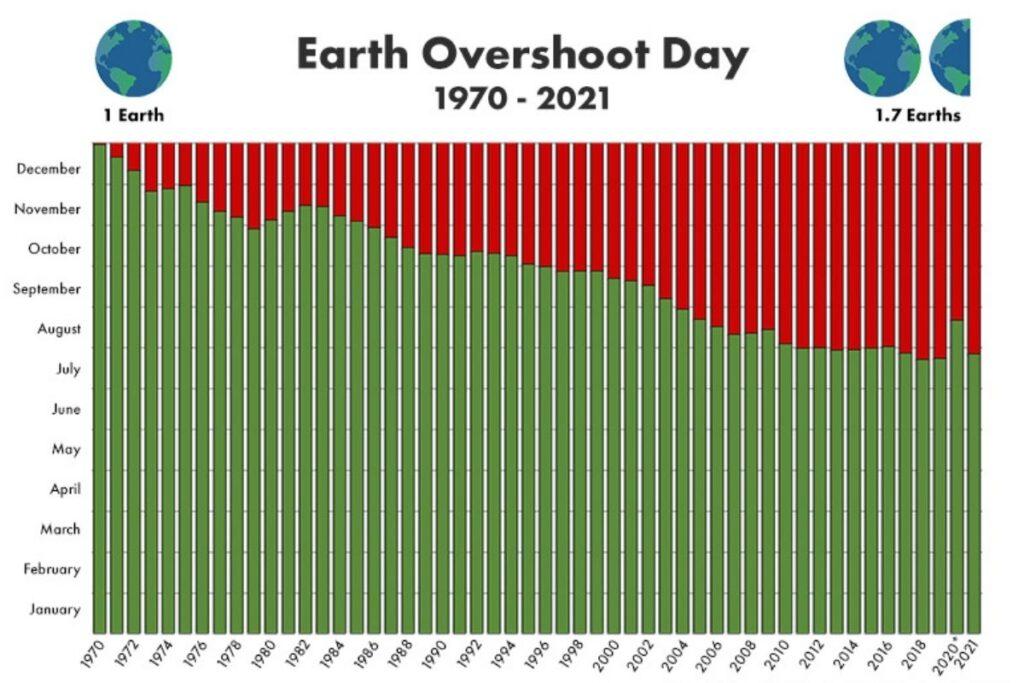 Il 29 Luglio è l'Overshoot Day, abbiamo già consumato le risorse della Terra in largo anticipo…
